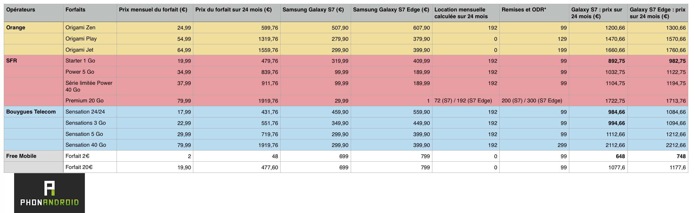 galaxy s7 et s7 edge les prix avec forfait chez orange sfr bouygues telecom et free mobile