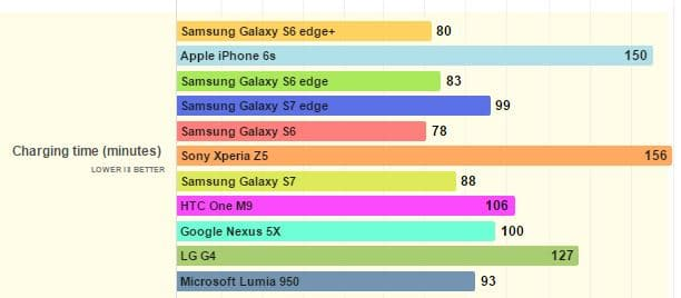 Galaxy S7 temps charge