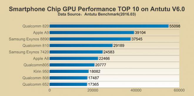 GPU AnTuTu