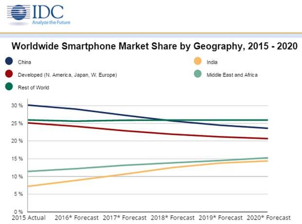 idc-marche-smartphones-graphique