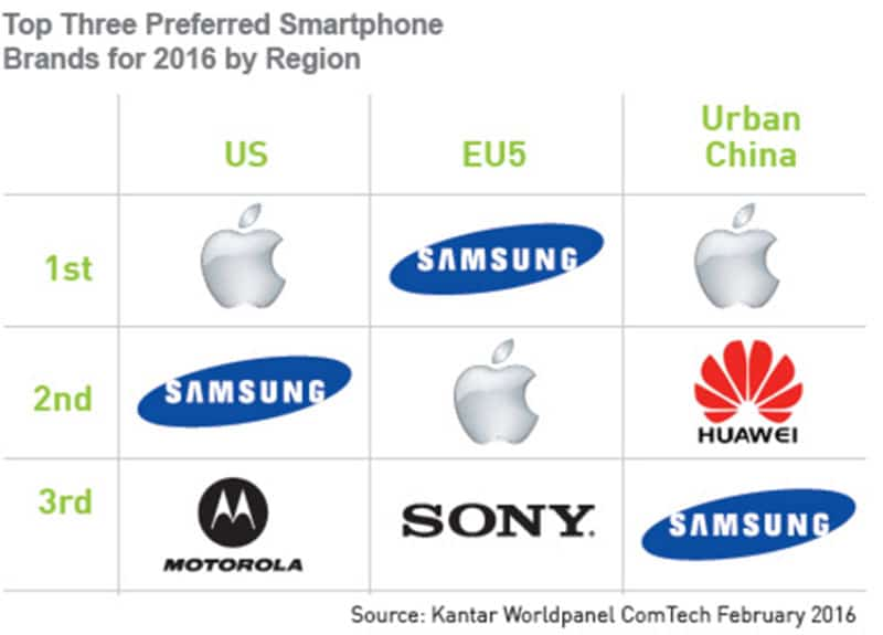 kantar apple samsung