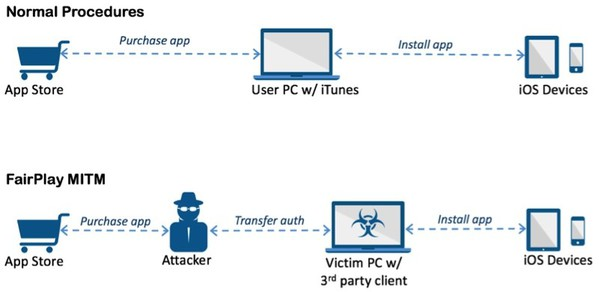 malware iphone processus