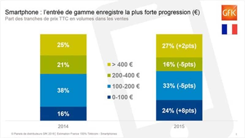 marche-smartphones-france-2015