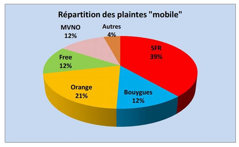 plaintes mobiles 2015