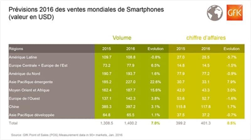 previsions-vente-smartphones-2016