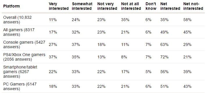 sondage gamers