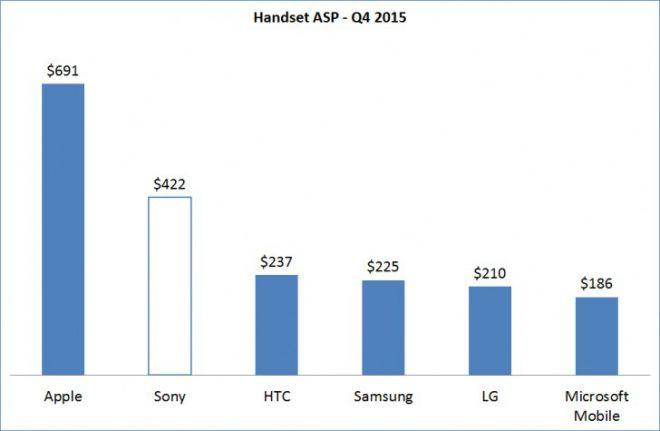 sony prix smartphones