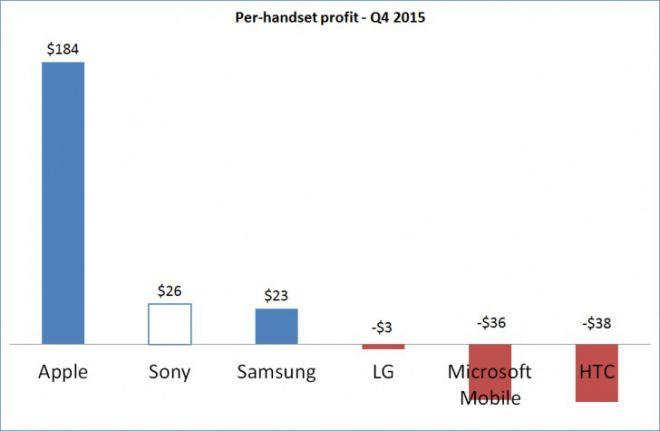 sony profits
