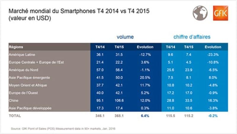 ventes-smartphones-4eme-trimestre-2015