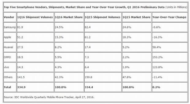 Chiffres ventes smartphones premier trimestre 2016