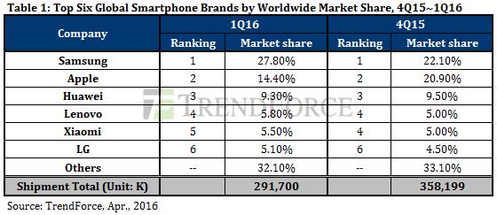 chiffres-ventes-smartphones-1er-trimestre-2016