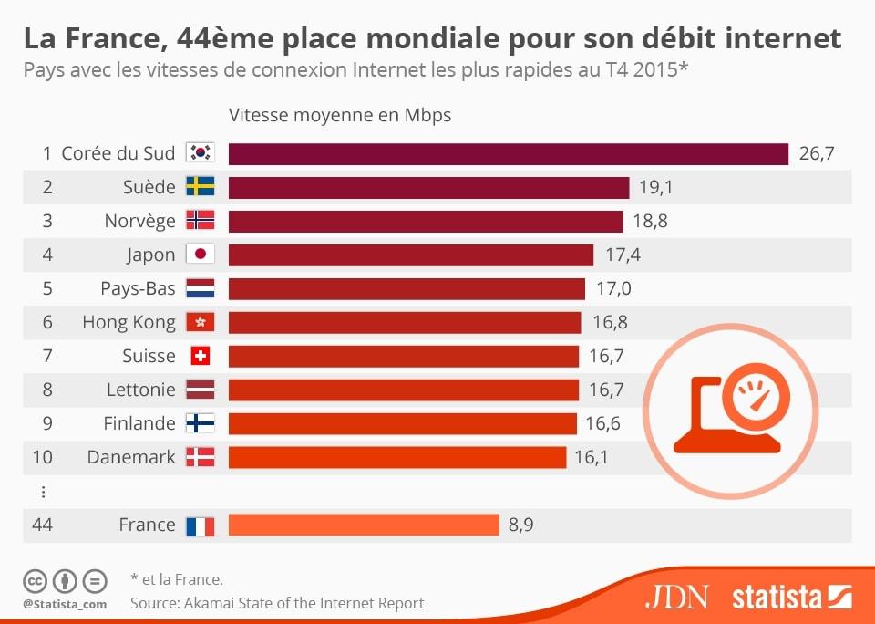 Classement de la France en débit internet