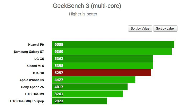 htc 10 geekbench multi