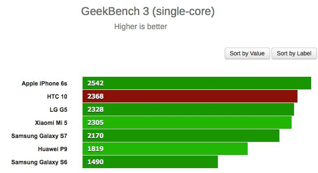 htc 10 geekbench single