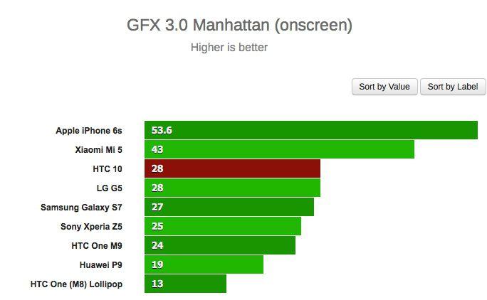 HTC 10 gfx 3.0 manhattan