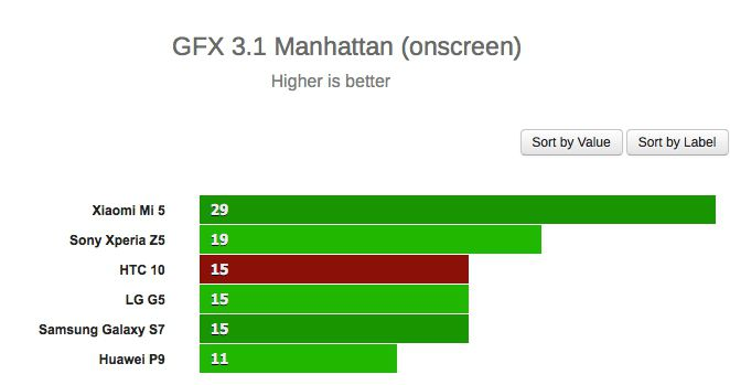 HTC 10 gfx 3.1 onscreen
