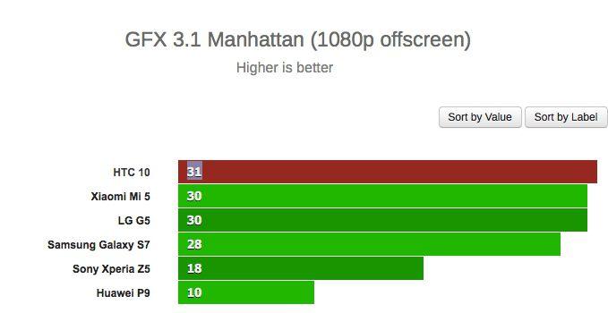 HTC 10 gfxbench onscreen