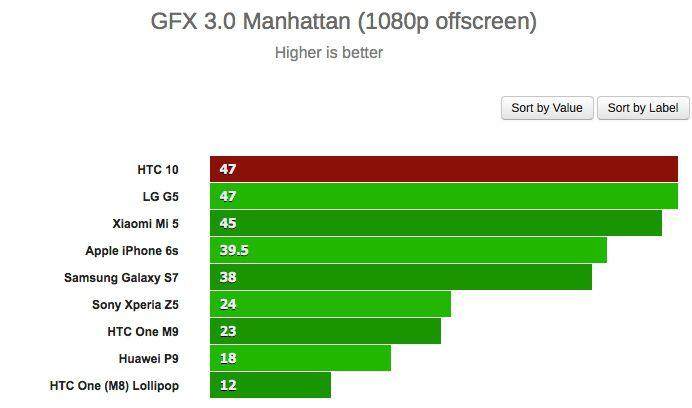 HTC 10 gfxbench offscreen