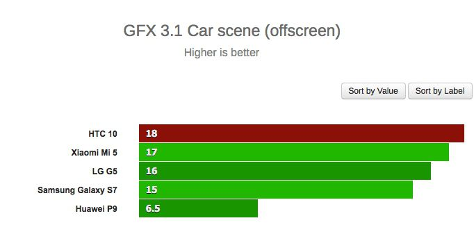 HTC 10 gfx 3.1