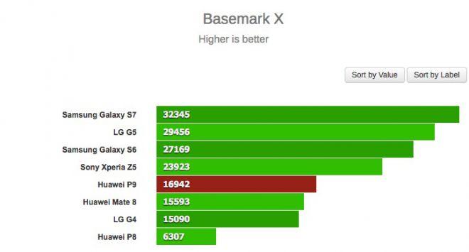 Huawei P9 basemark X