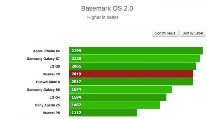 Huawei P9 basemark OS