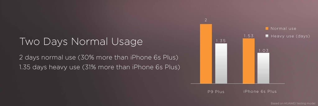 huawei-p9-plus-autonomie-iphone-6s