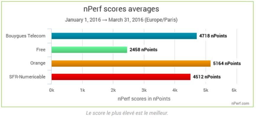 score nperf