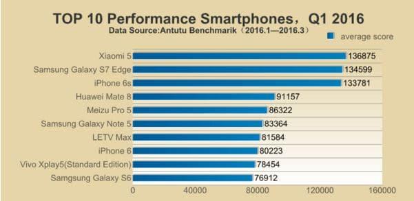 smartphones plus puissants
