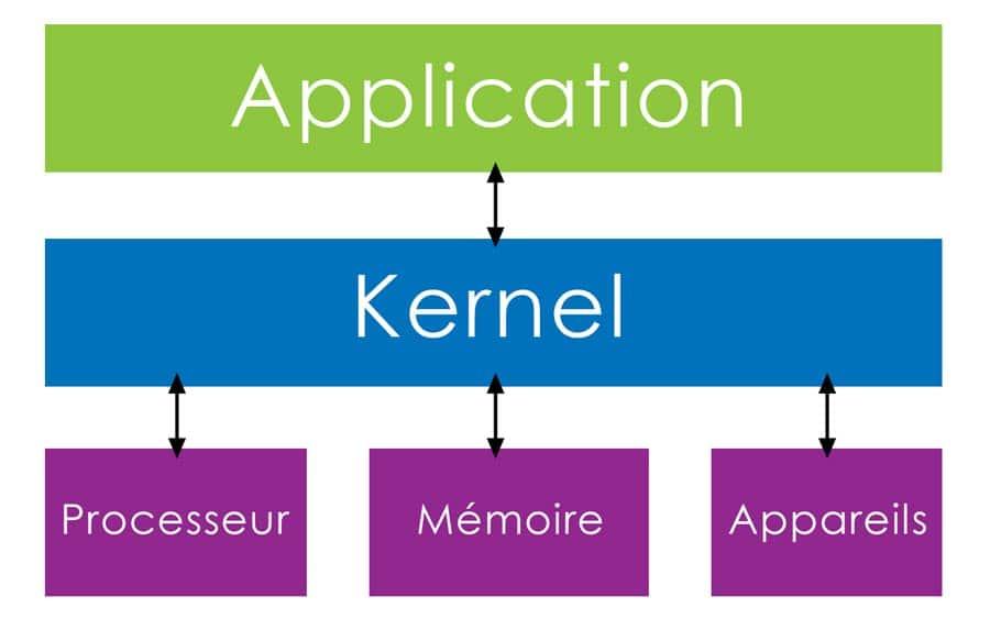Kernel schéma