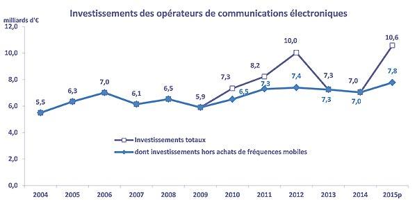 Opérateurs français 2015