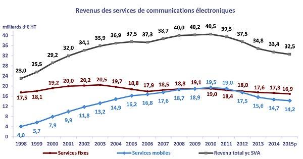 operateurs-fr-revenus-2015