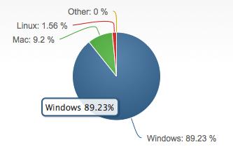 part marche windows
