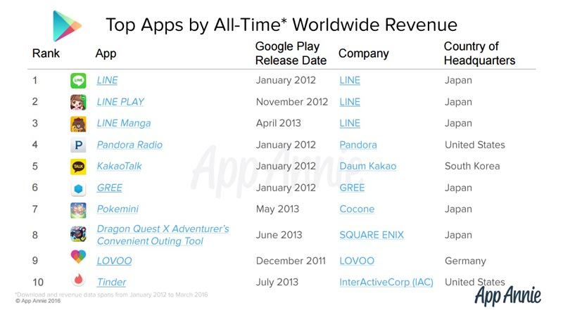 top-10-appli-revenus-play-store