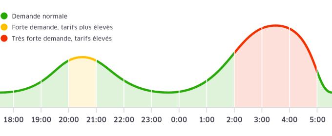 freezone uber utilise le pourcentage de votre batterie. Black Bedroom Furniture Sets. Home Design Ideas