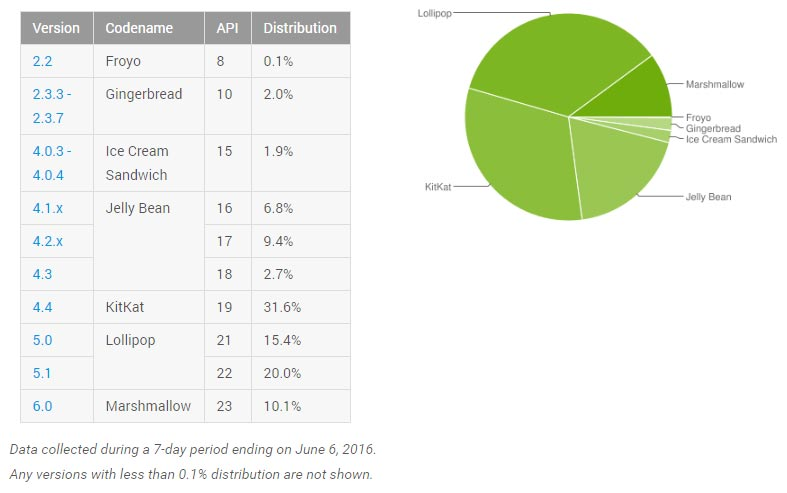 android-repartition-juin-2016
