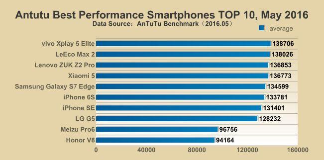 antutu smartphones plus puissants
