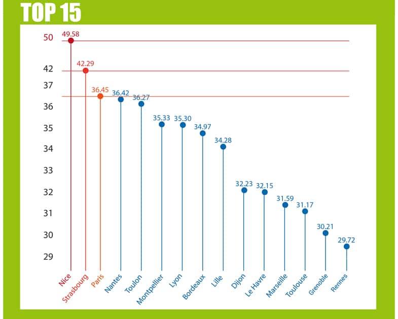 classement-nperf2