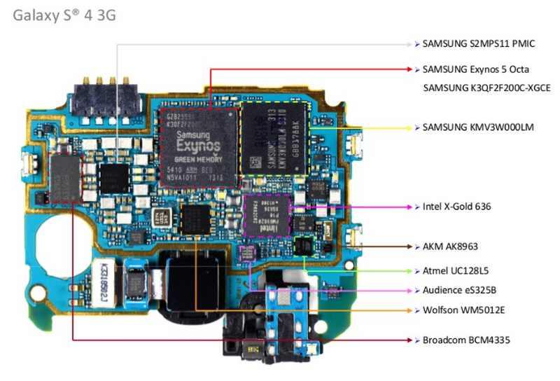 S4 130 grammes d'innovation cachée