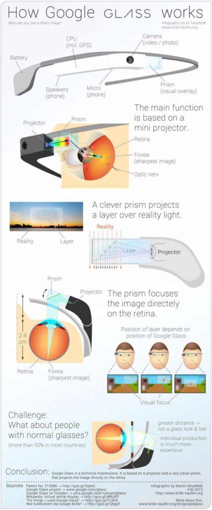 Google Glass inforgraphie