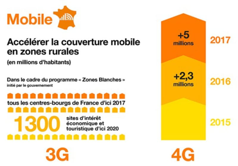 orange programme mobile zones rurales