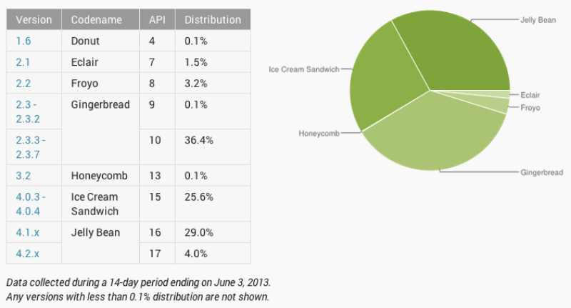 Répartition Android mai 2013 : Jelly Bean atteint 33% et rattrape presque Gingerbread !