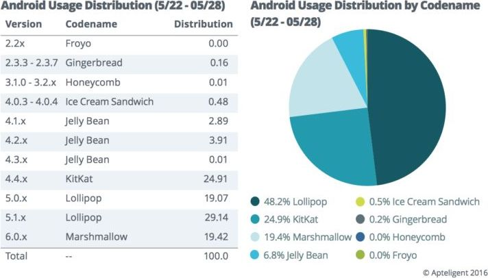 repartition android