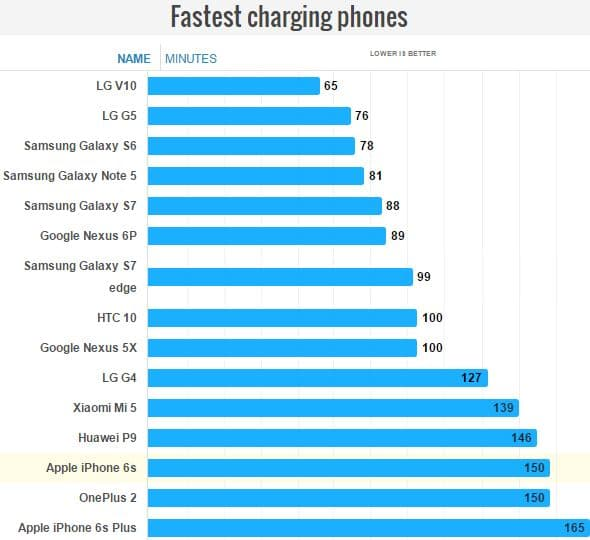 smartphone charge rapide