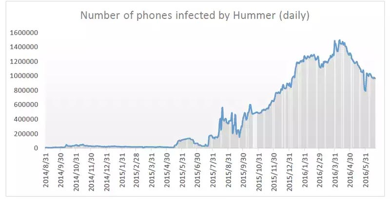 android-hummer-infections