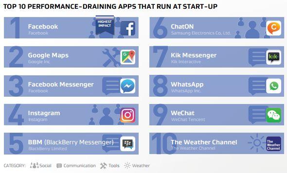 applications demarrage ressources