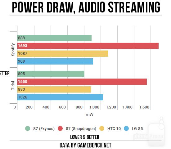 audio-S7