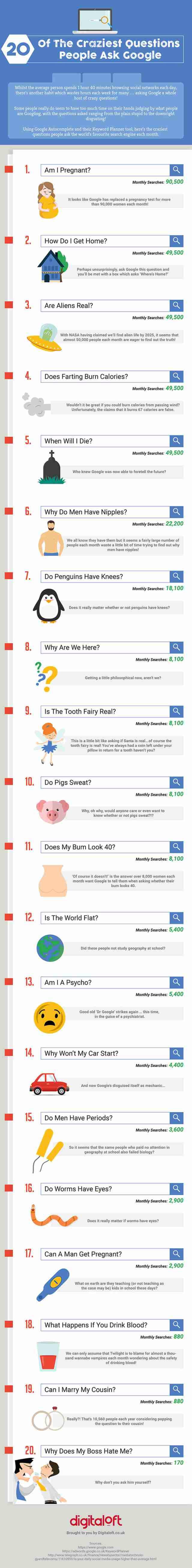 google recherches bizarres