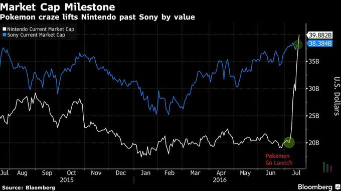 pokemon-go-nintendo-sony-bourse