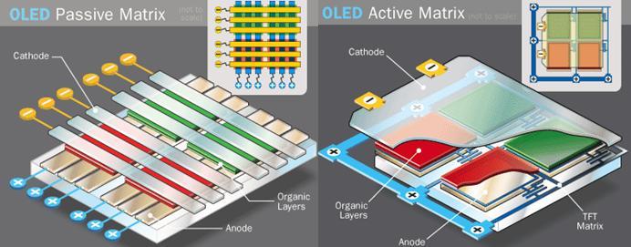OLED-types