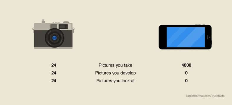 appareil photo vs smartphone